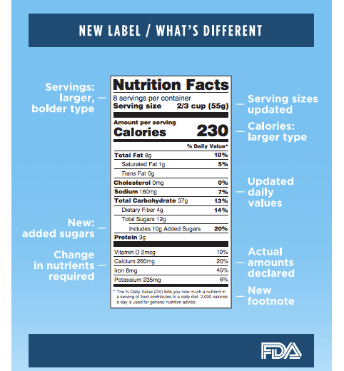 How To Read The New Nutrition Facts Label