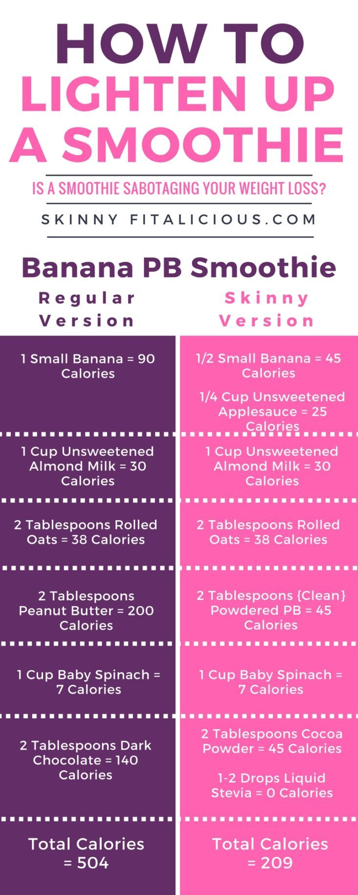 If weight loss is your goal, a smoothie sabotaging your weight loss is likely if you're not watching the ingredients. Here's how to lighten up a smoothie!