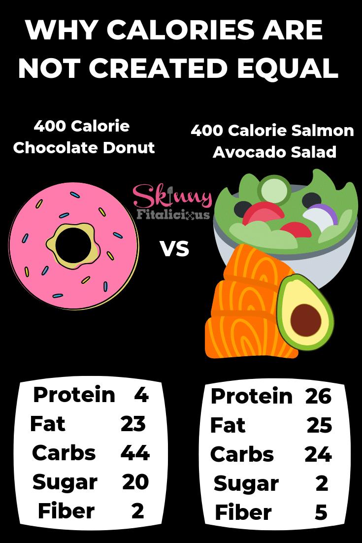 diet points fat sugar